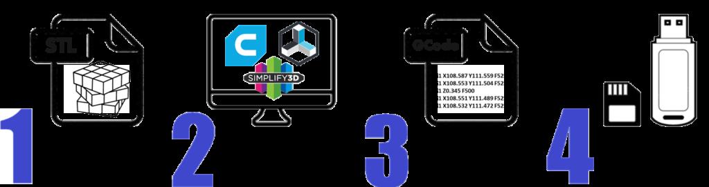 Pasos para crear tu impresión 3d